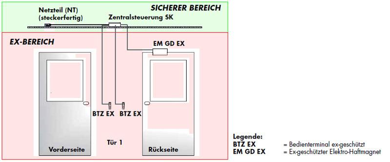 Grundaufbau Schleusensteuerung EX-Bereich