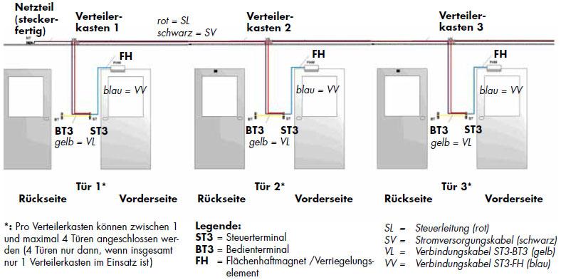 Das dezentrale DICTATOR Schleusensteuerungssystem ist die flexibelste Variante der Schleusentürsteuerung.